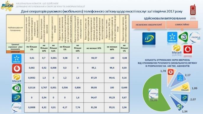 Який оператор найгірший в Україні?, фото-1