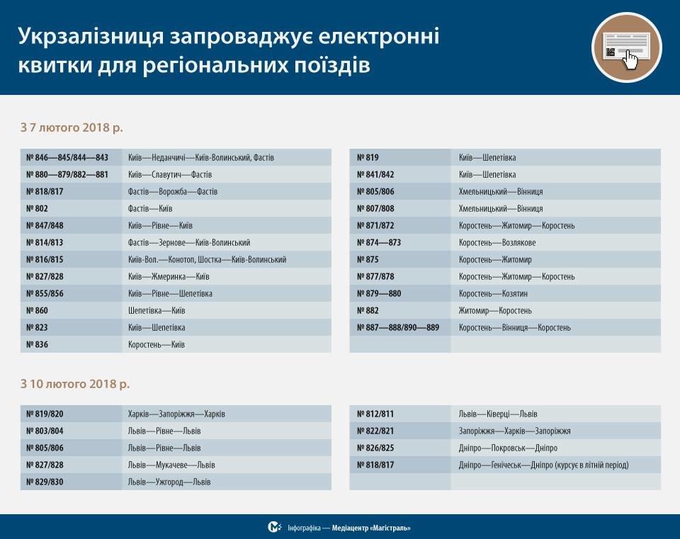 """""""Укрзалізниця"""" запустила онлайн-продаж квитків на більшість регіональних поїздів, фото-1"""