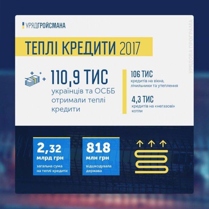 """Українці отримали майже мільярд на """"теплі кредити"""", фото-1"""