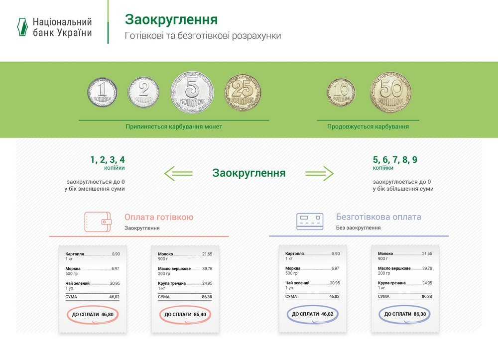 Чи відчують покупці відсутність монет: ТОП-10 питань про вилучення українських копійок, фото-1
