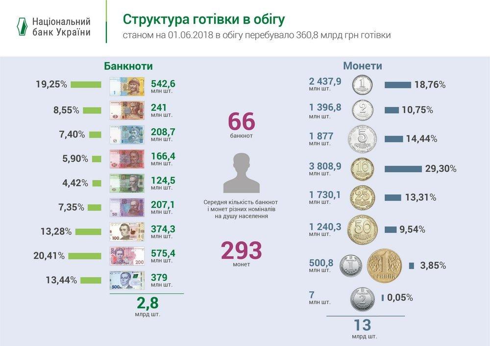 Чи відчують покупці відсутність монет: ТОП-10 питань про вилучення українських копійок, фото-2