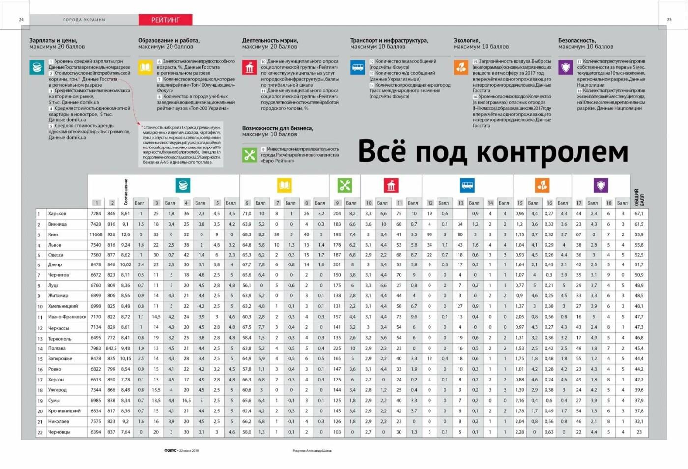Луцьк у десятці комфортних міст України, фото-2