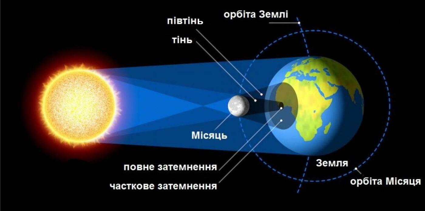 Найдовше повне місячне затемнення відбудеться завтра, фото-1