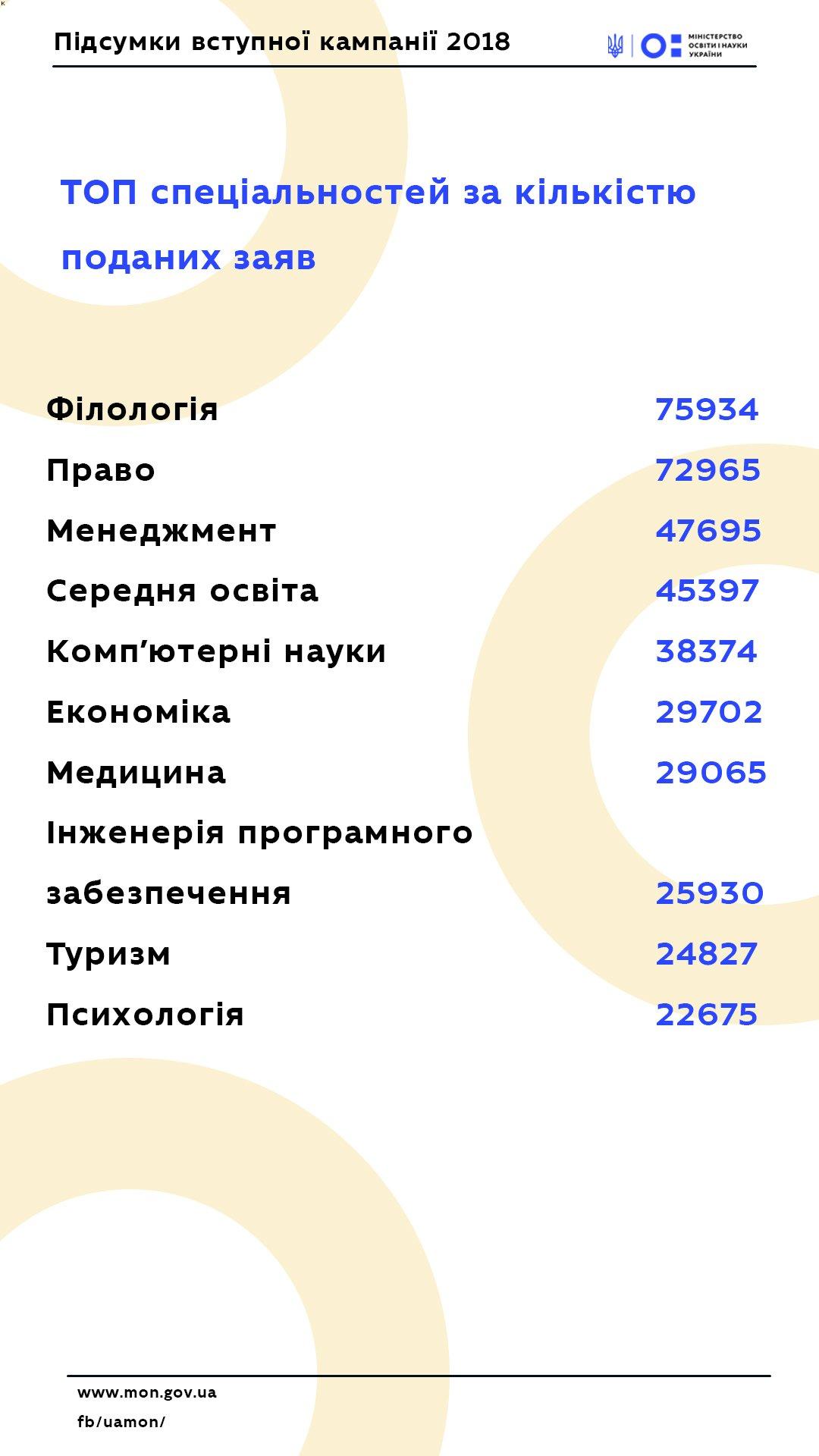 ТОП-10 популярних вишів та спеціальностей 2018 року, фото-2