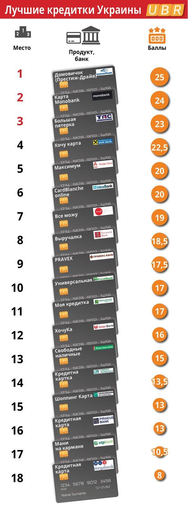 Найвигідніші кредитні картки банків України, фото-1