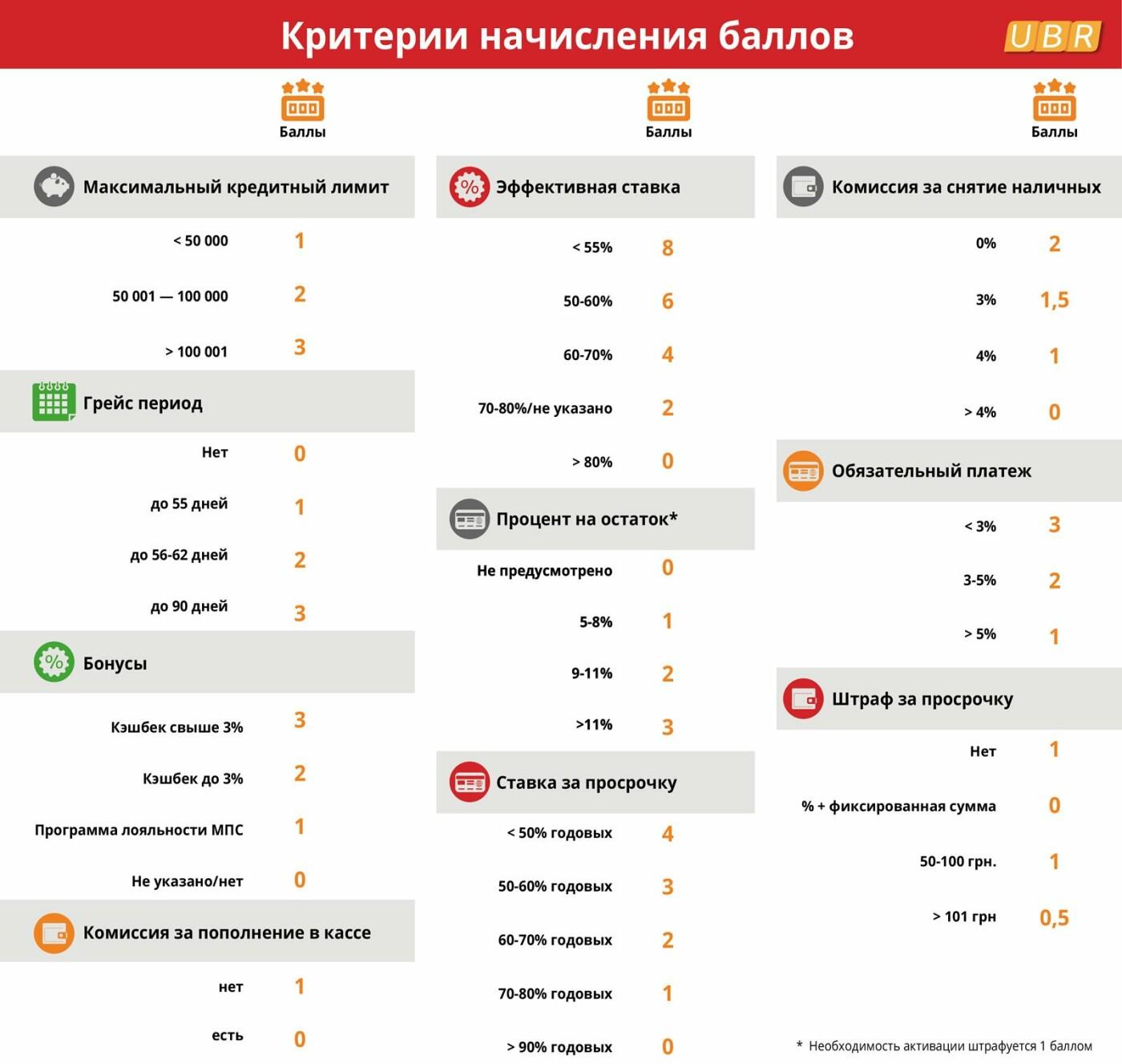 Найвигідніші кредитні картки банків України, фото-2